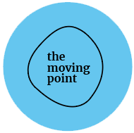 the moving point